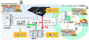 三井物産,京セラら,セブン-イレブン店舗を中心とする小売店舗向け太陽光・蓄電池一元管理実証事業を開始