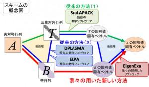 理研,「京」を使い世界最高速の固有値計算に成功