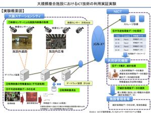 NICT,大規模複合施設にて人の流れを把握するICT技術の利用実証実験を実施