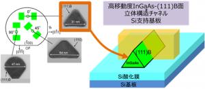 産総研、 InGaAsトランジスタの性能向上のための新構造を開発