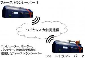 慶大、無線で力触覚を伝える「フォース トランシーバ」の開発に、世界で初めて成功