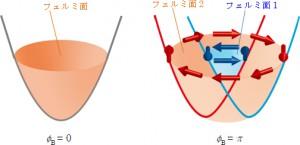 理研、3次元半導体物質におけるベリー位相の検出に成功