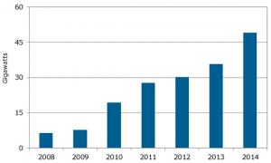 2014年世界PV需要,力強い成長で49GW到達の見通し