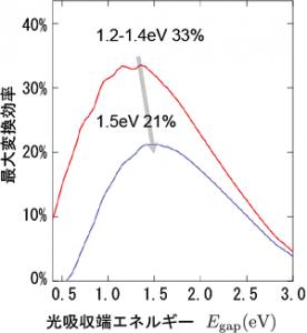 産総研、有機太陽電池の光電変換効率の理論限界は21%とシミュレーション