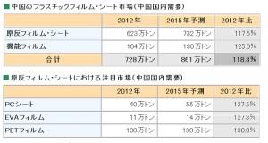 中国プラスチックフィルム・シート市場,2015年は861万トン(2012年比18.3%増)に