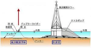 大林組と大森建設,ドップラーライダーを用いた低コストの洋上風況観測技術を開発