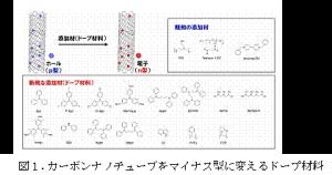奈良先端大,温度差により発電するフレキシブルなシートを開発