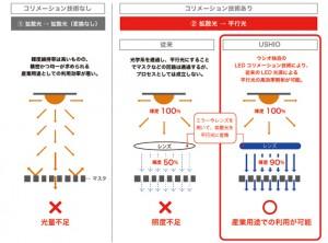 ウシオ電機,LED光を90%平行光に変換する技術を開発