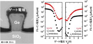 産総研,多結晶ゲルマニウムでp,n両極性のトランジスタ動作に成功 -低温積層CMOSによる3次元LSIの実現に繋がる成果-