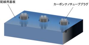産総研,カーボンナノチューブのインプラントによる新たな配線作製技術を開発