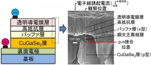 産総研,インジウムを含まないCuGaSe2薄膜太陽電池の動作原理を解明