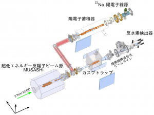 東大,合成効率を大幅に改善した反水素原子ビームの生成に成功