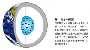 東工大ら,地球コアに大量の水素が存在することを発見