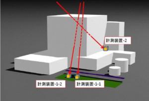 高エネルギー加速器研究機構など,宇宙線ミュオンを用いて原子炉を調査