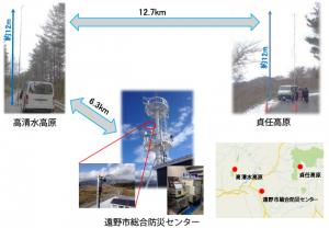 NICT,テレビ放送帯のホワイトスペースを用いた長距離ブロードバンド通信に成功