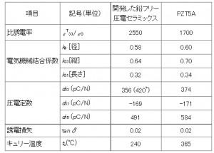 産総研,高性能鉛フリー圧電セラミックスを開発
