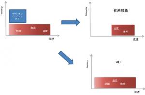 東芝メディカル,低流速の血流を非造影で描出できるイメージング技術を開発