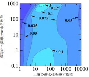 京大、観測例のない豪雨にも適用できる洪水流量の予測手法を開発