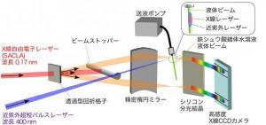 東京農工大ほか、世界で初めて、X線自由電子レーザを用いたフェムト秒領域でのX線直接吸収分光測定に成功