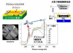 東北大学ほか、グラフェンデバイス動作時における相対論的量子力学に因り発現する多体効果のナノスケール制御に成功