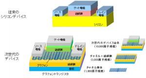 富士通,従来比3倍となる3,000原子規模のナノデバイス・シミュレーションに成功