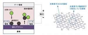 NIMS,酸化グラフェンのバンドギャップをその場で自在に制御することに成功