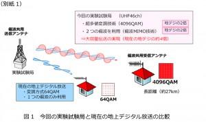NHK,地上波で8K信号の長距離伝送実験に成功