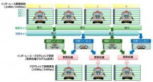 東芝,スマートフォン・タブレット向けCMOSイメージセンサの高速動画撮影技術を開発
