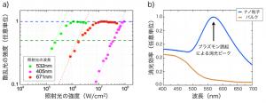阪大と台湾大,金ナノ粒子の光散乱効果が飽和することを発見