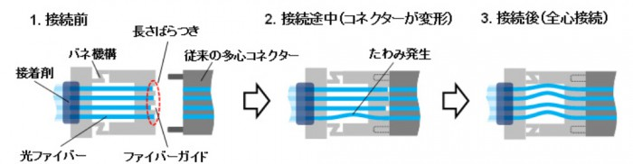 富士通と古河電気,従来比半分以下の費用で接続できる多心光コネクタを開発
