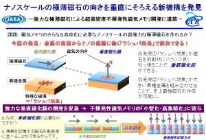原研,ナノスケールの極薄磁石の向きを垂直にそろえる新機構を発見