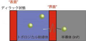 理研と東大,ディラック状態を固体と固体との「界面」でも検出