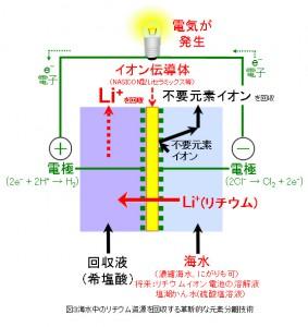 原研,電気を発生させながら海水とリチウムを分離できる革新的技術を開発