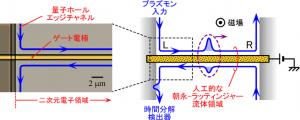 NTTと東工大,朝永-ラッティンジャー流体の励起素過程の観測に成功