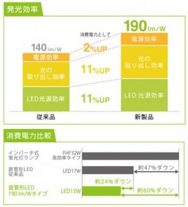 ローム,業界最高の発光効率190 lm/Wを達成した直管形LEDランプを発売