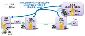 NICTなど,8Kと4Kの映像を同時に非圧縮にてIP伝送することに成功