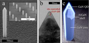 東大,GaN系ナノワイヤ量子ドットで室温での単一光子の発生に成功