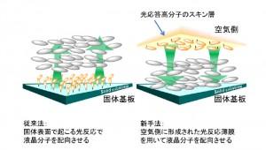 名大,空気界面を利用した液晶分子の光配向技術を開発