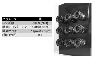 静岡大が開発する,超低照度でのカラー動画撮影が実現可能な,小型/高感度/低ノイズのマルチアパーチャカメラ