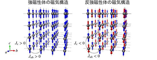 NIMS,反強磁性体の磁気冷凍性能...