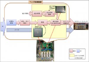 NICTとルネサス,IPアドレスを利用した光パケット交換実験に成功