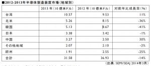 2013年世界半導体製造装置販売額,対前年比14%減となる316億ドル