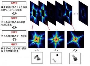 慶大と理研,SACLAのコヒーレントX線回折イメージングデータを高速処理するソフトを開発