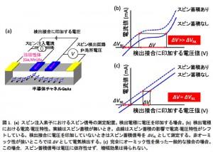 東北大,半導体中のスピン検出感度を40倍に増幅することに成功