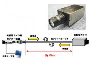 古河電工,世界で初めて光給電カメラを製品化