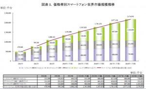 2013年の世界のスマートフォン出荷台数,新興国市場を中心に拡大し10億8,821万台に