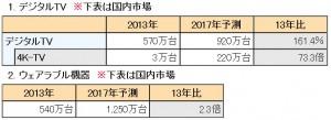 4Kテレビ世界市場,2017年に6,620万台規模に