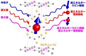 原研ら,三種の量子ビーム非弾性散乱を用いて電子の動きを捉えることに成功