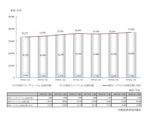 2014年度の携帯電話国内市場,前年度比0.8%減の3,327万台に