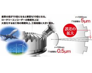 産総研ら,超高精度・超高分解能のロータリーエンコーダを開発
